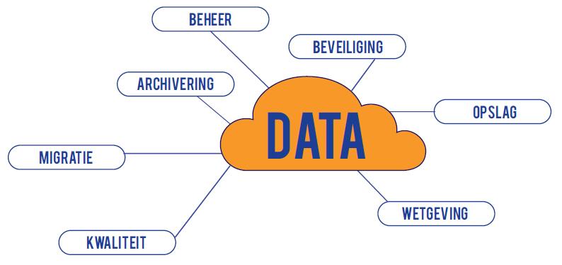 Dataopslag & databeheer