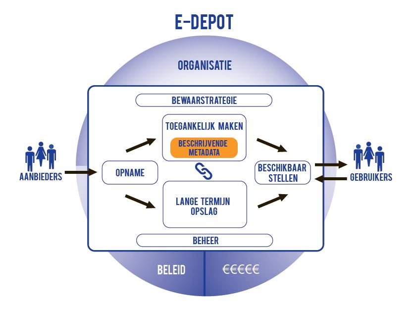 E-depot Data Matters