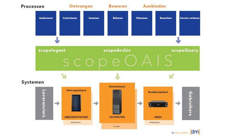 In 2018 implementeerden we een digitaal bewaardepot bij Stadsarchief Amsterdam. Dit was tevens onze eerste HCP implementatie.